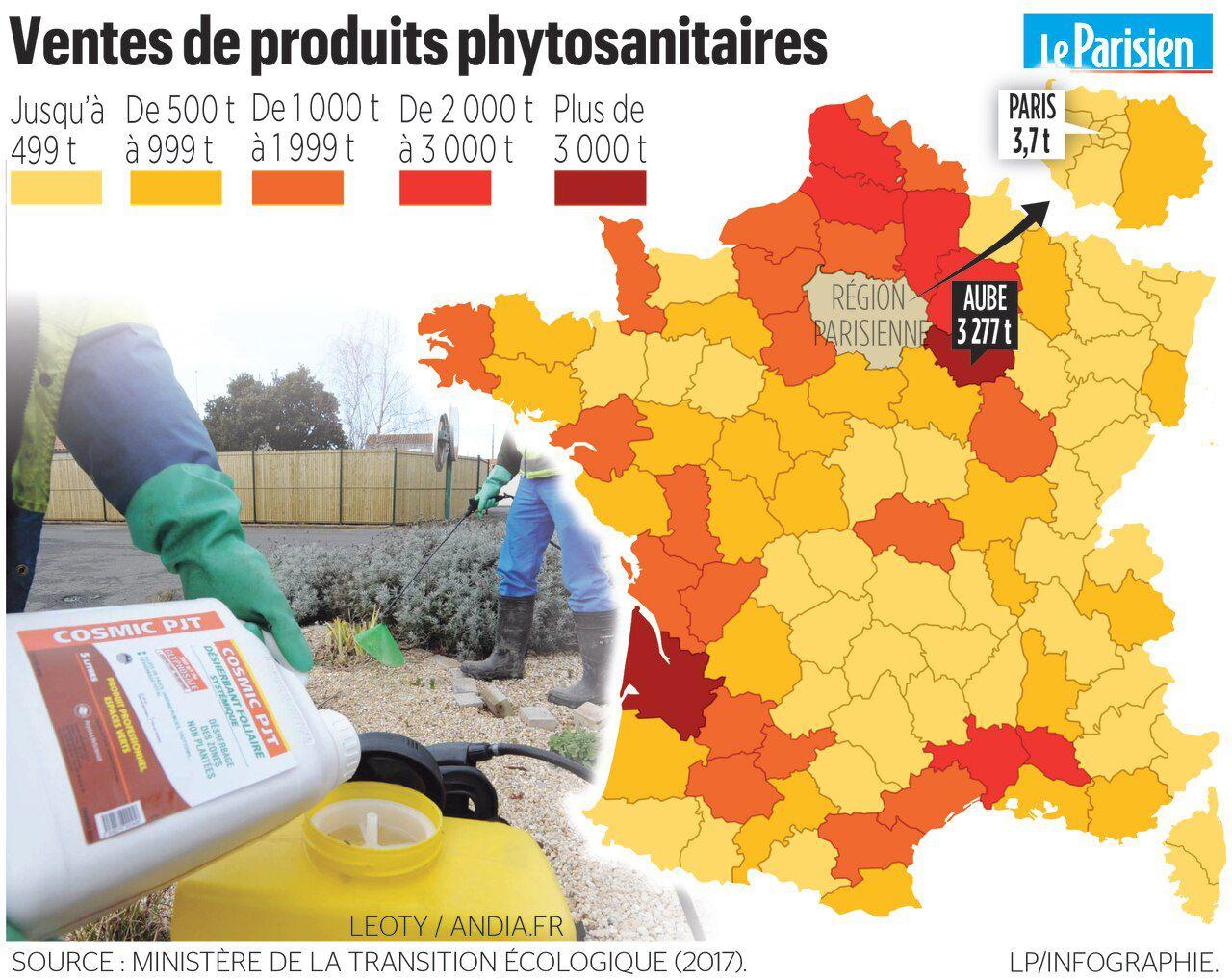 Ventes de produits phytosanitaries